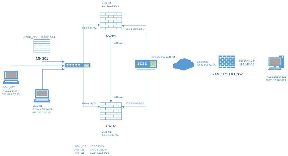 vpn | | Network & Firewall